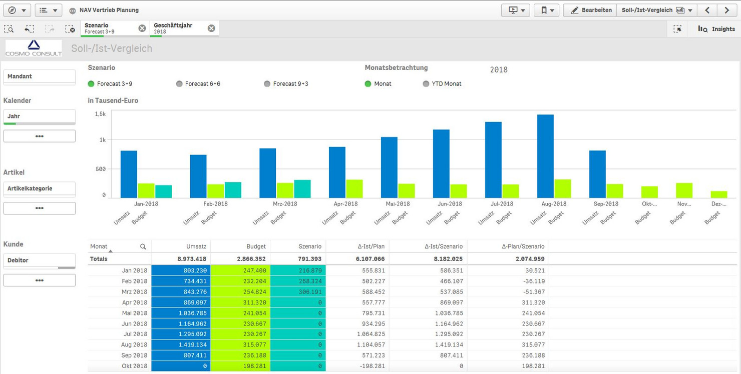 Demo view of an integrated plan: example target/actual comparison with scenario in Qlik Sense
