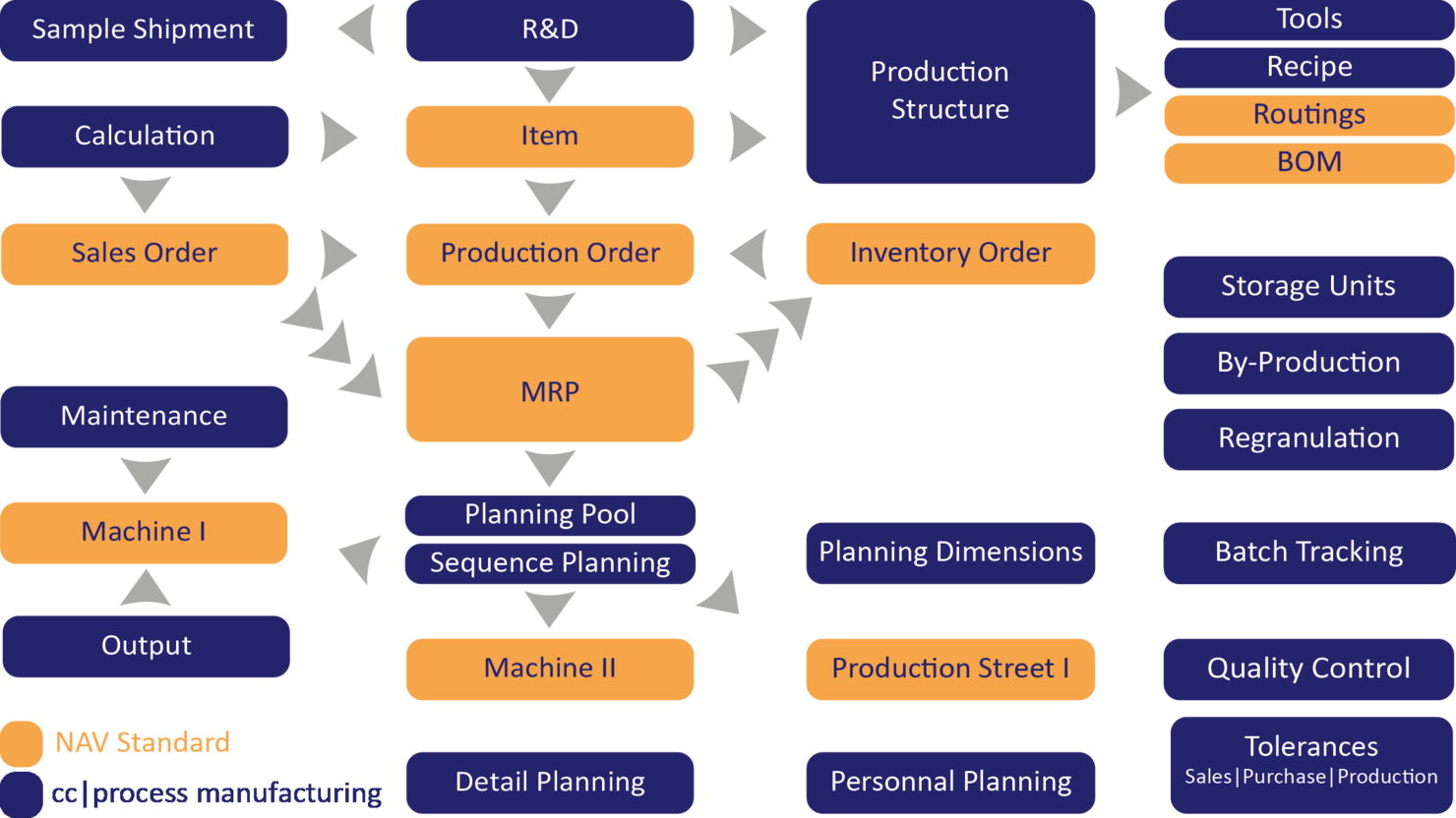 Graphical overview of the process manufacturing ERP - COSMO CONSULT