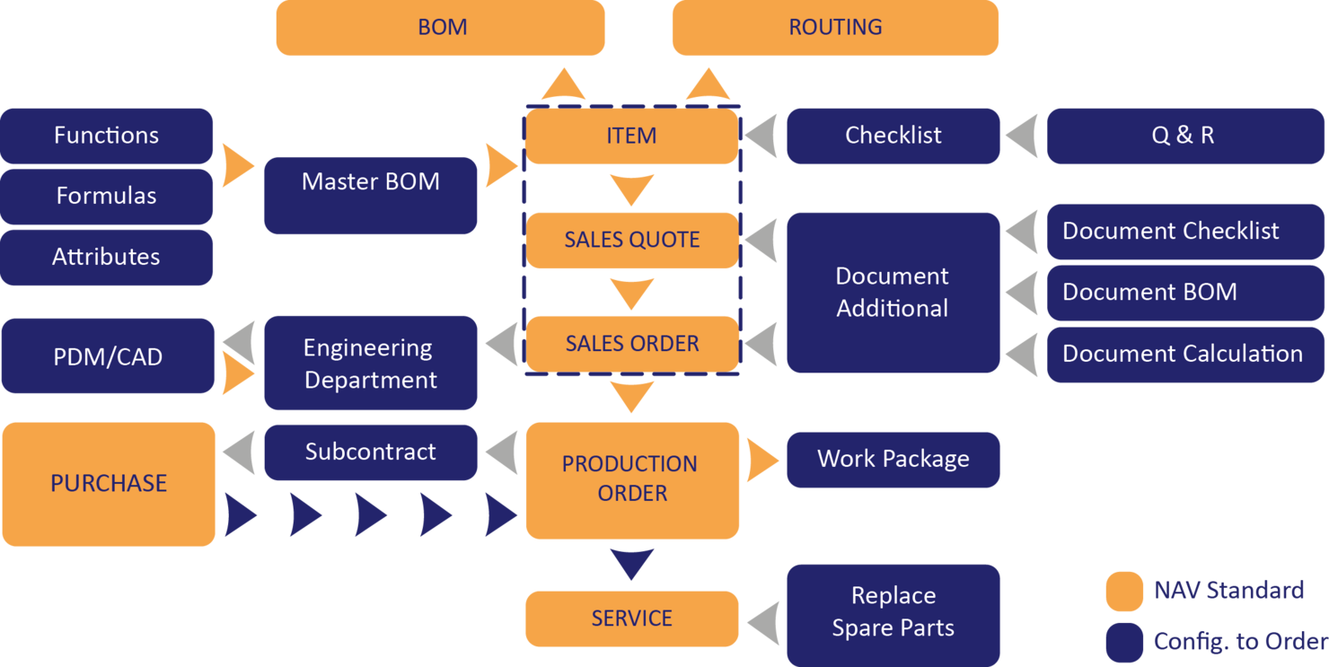Overview of COSMO CONSULT Discrete Manufacturing industry solution based on Microsoft Dynamics NAV (Navision).