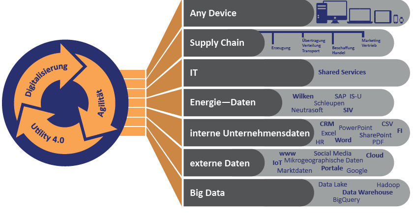 "6.3 Draft graph ""Data and digitisation in the energy industry"