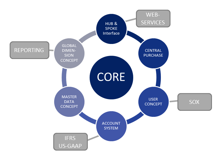 Cosmo Consult Global Services: CORE Corporate Requirements Solution