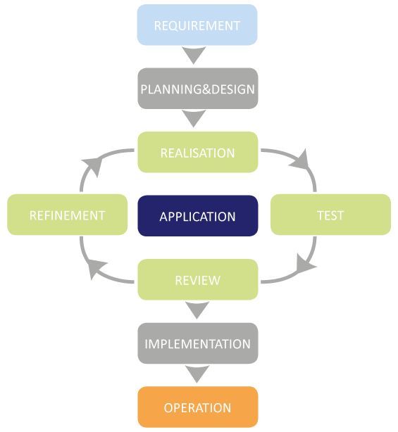 Graphical overview of the process steps of the agile implementation - COSMO CONSULT