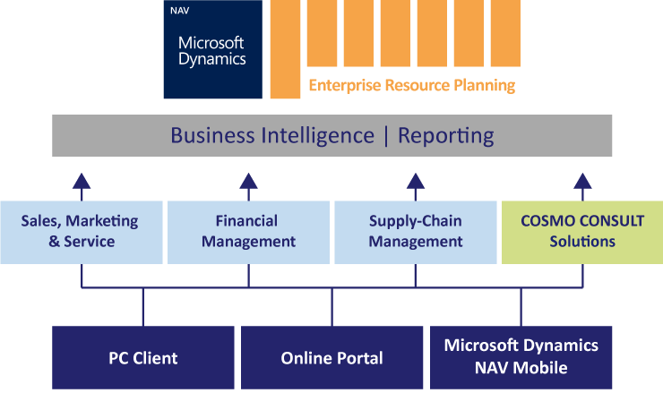 The scheme of Microsoft Dynamics NAV - COSMO CONSULT